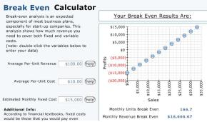 What Is Your Break-Even Amount?