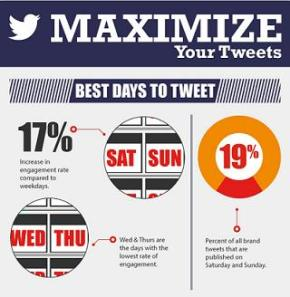 How to Jumpstart Engagement on Twitter (Infographic)