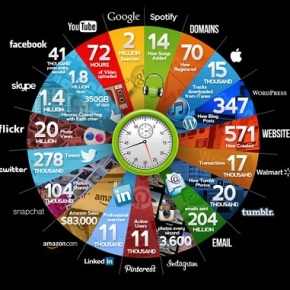 """Online In 60 Seconds"""