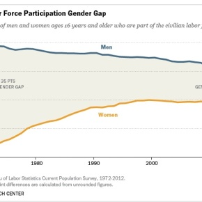 The Disappearing Male Worker