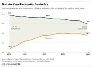 9.3.13 Gender Gap