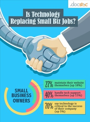 Is Technology Replacing Small Business Jobs?
