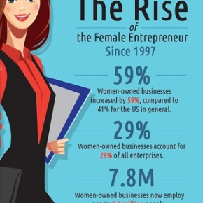 Growth of Women-Owned Businesses Outpaces Rest ofU.S.