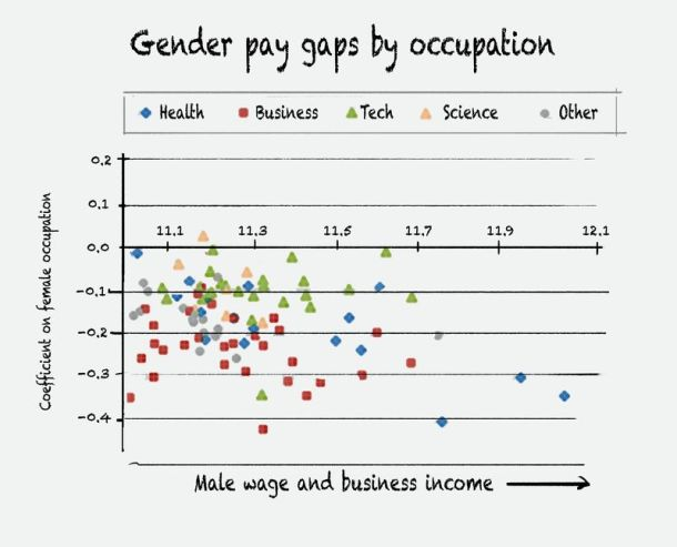 Gender gap graph