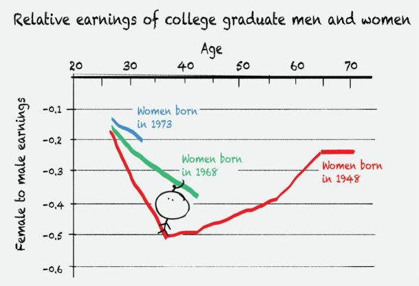 Relative Earnings